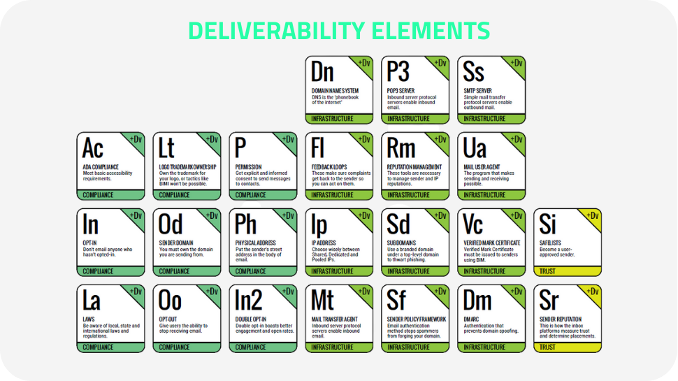 Deliverability Elements!