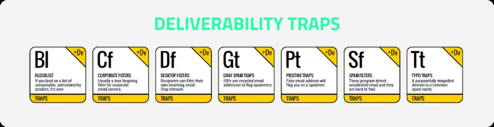 Deliverability Traps!