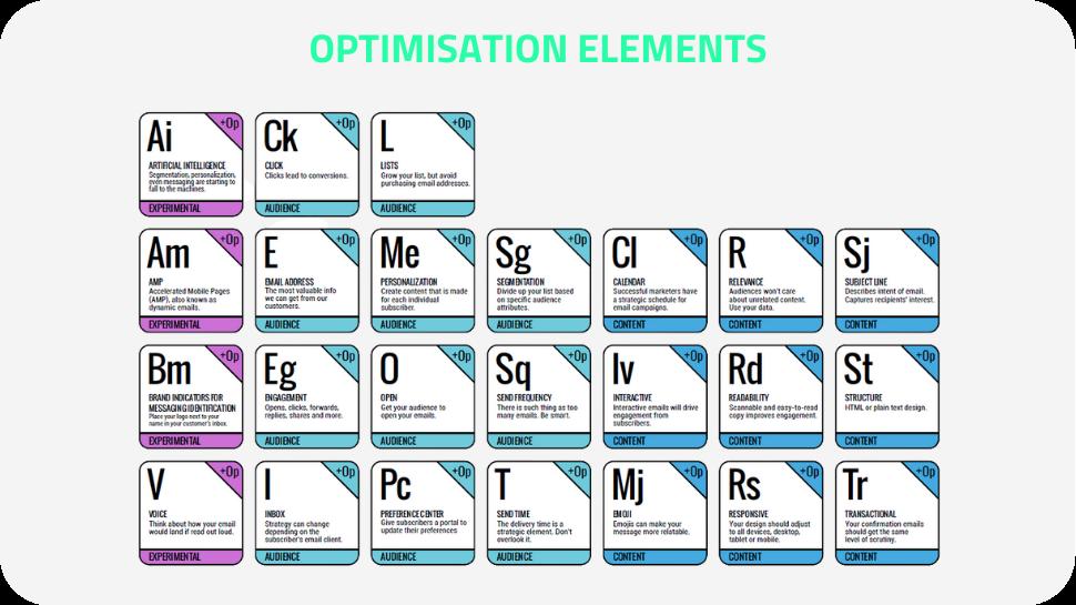 Optimisation Elements!