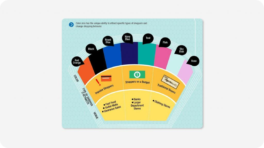 Kissmetrics Colours and certain types of shoppers!