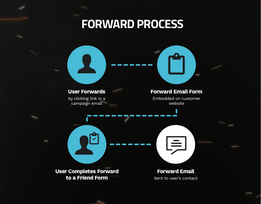 Forward Process!